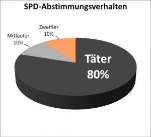 Das SPD-soziale Abstimmungsverhalten